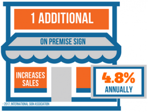 1 Additional Sign increases annual revenue by 4.8%
