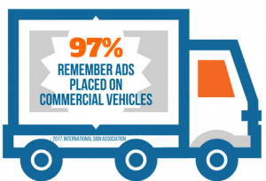 97 percent of people remember ads placed on vehicles